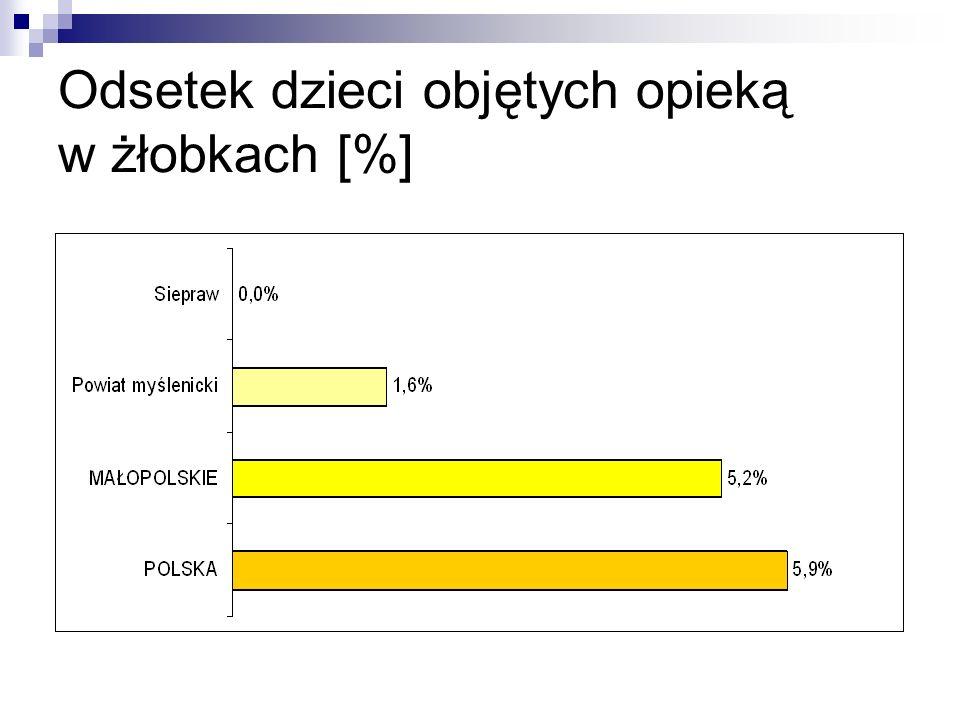 Odsetek dzieci objętych opieką w żłobkach [%]