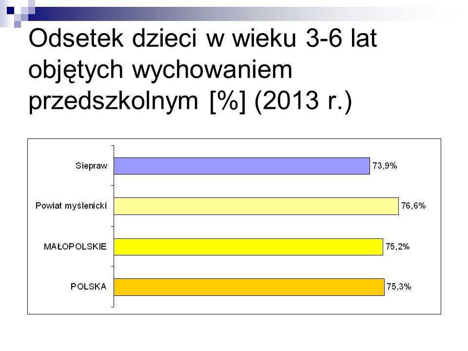 Odsetek dzieci w wieku 3-6 lat objętych wychowaniem przedszkolnym [%] (2013 r.)