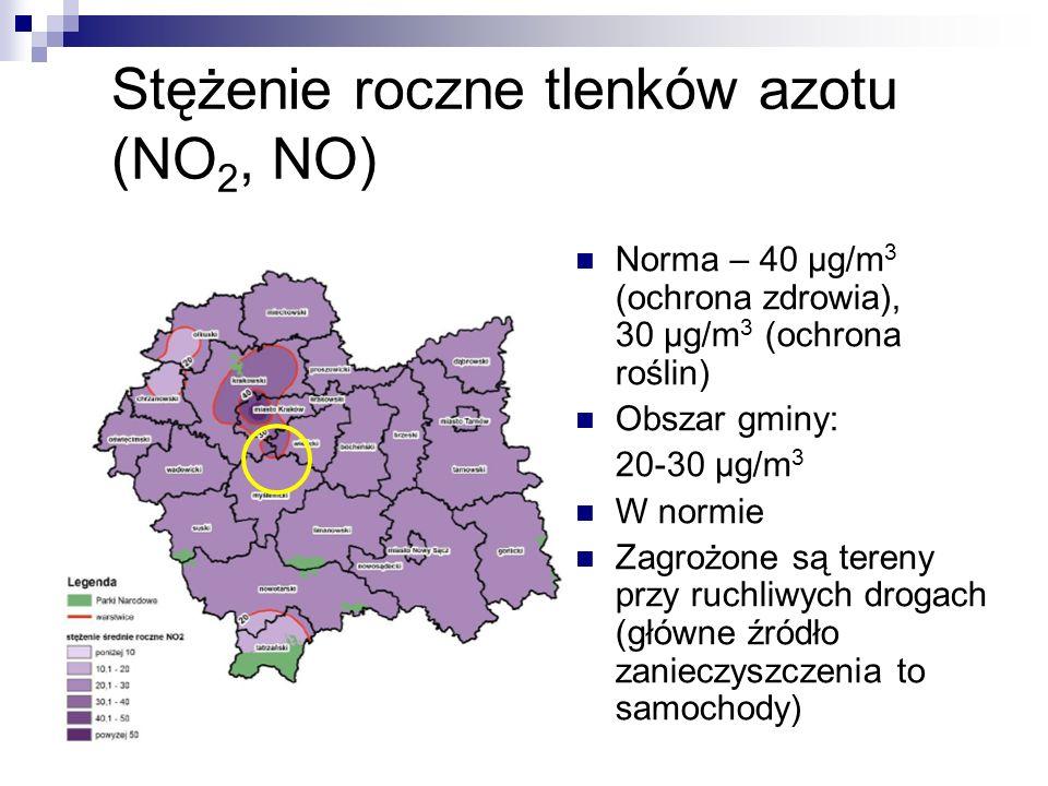 Stężenie roczne tlenków azotu (NO 2, NO) Norma – 40 μg/m 3 (ochrona zdrowia), 30 μg/m 3 (ochrona roślin) Obszar gminy: 20-30 μg/m 3 W normie Zagrożone są tereny przy ruchliwych drogach (główne źródło zanieczyszczenia to samochody)