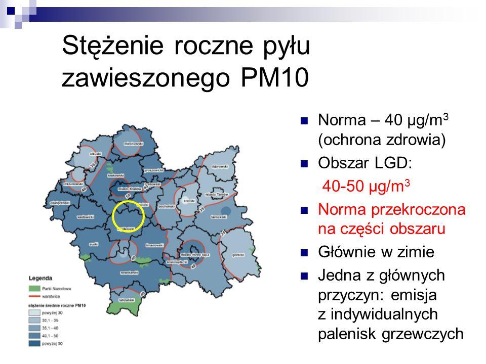 Stężenie roczne pyłu zawieszonego PM10 Norma – 40 μg/m 3 (ochrona zdrowia) Obszar LGD: 40-50 μg/m 3 Norma przekroczona na części obszaru Głównie w zimie Jedna z głównych przyczyn: emisja z indywidualnych palenisk grzewczych
