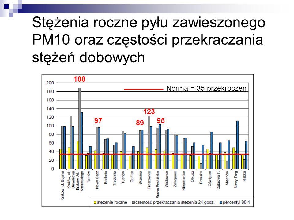 Stężenia roczne pyłu zawieszonego PM10 oraz częstości przekraczania stężeń dobowych Norma = 35 przekroczeń 89 9795 188 123