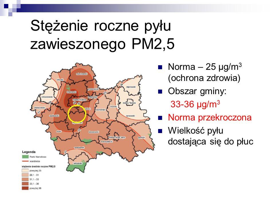 Stężenie roczne pyłu zawieszonego PM2,5 Norma – 25 μg/m 3 (ochrona zdrowia) Obszar gminy: 33-36 μg/m 3 Norma przekroczona Wielkość pyłu dostająca się do płuc
