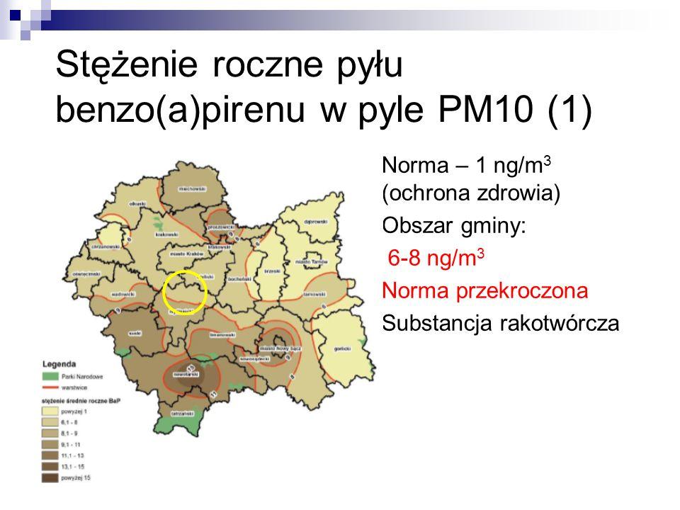 Stężenie roczne pyłu benzo(a)pirenu w pyle PM10 (1) Norma – 1 ng/m 3 (ochrona zdrowia) Obszar gminy: 6-8 ng/m 3 Norma przekroczona Substancja rakotwórcza