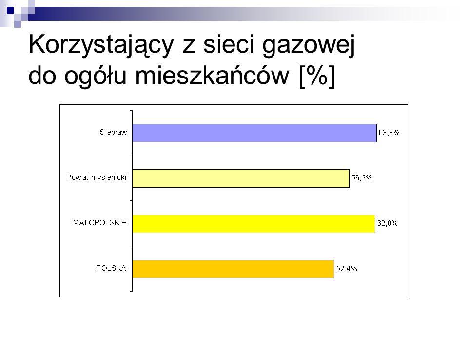 Korzystający z sieci gazowej do ogółu mieszkańców [%]