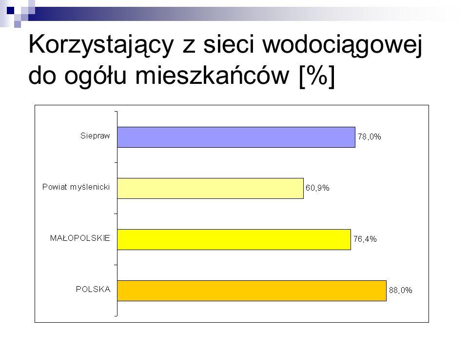 Korzystający z sieci wodociągowej do ogółu mieszkańców [%]