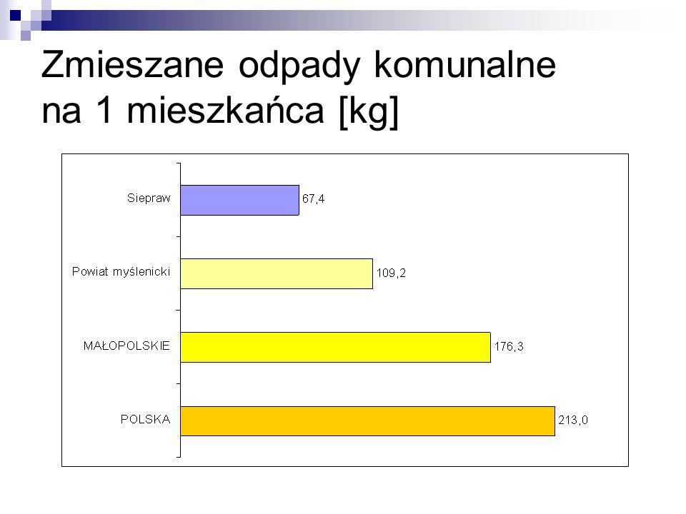 Zmieszane odpady komunalne na 1 mieszkańca [kg]