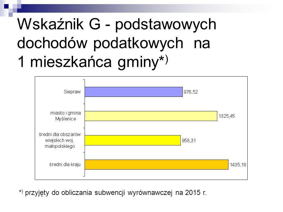 Wskaźnik G - podstawowych dochodów podatkowych na 1 mieszkańca gminy* ) * ) przyjęty do obliczania subwencji wyrównawczej na 2015 r.
