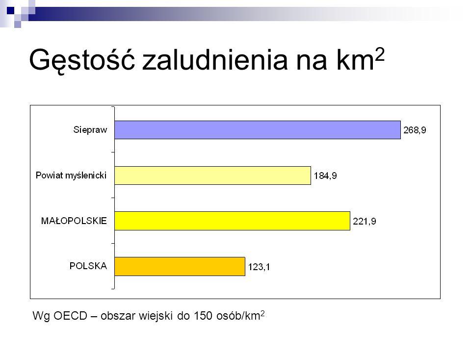 Gęstość zaludnienia na km 2 Wg OECD – obszar wiejski do 150 osób/km 2