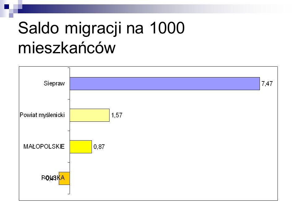 Saldo migracji na 1000 mieszkańców