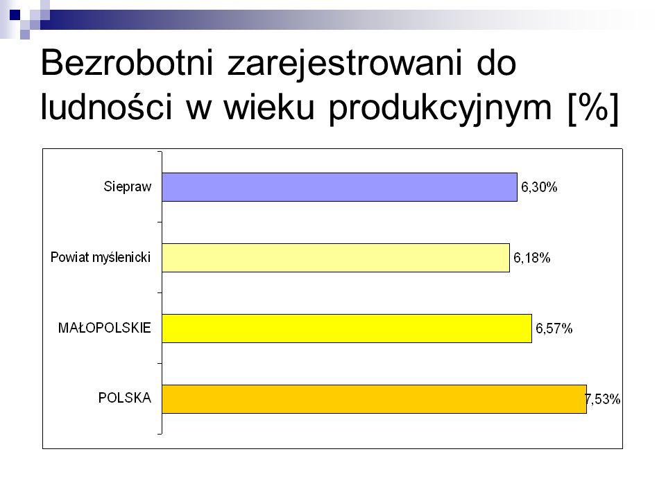 Bezrobotni zarejestrowani do ludności w wieku produkcyjnym [%]