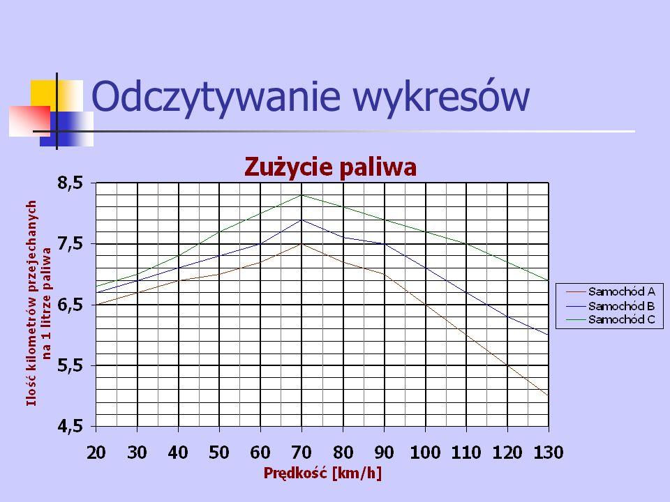 Odczytywanie wykresów