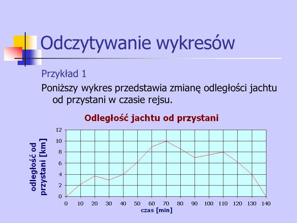 Odczytywanie wykresów Przykład 1 Poniższy wykres przedstawia zmianę odległości jachtu od przystani w czasie rejsu.