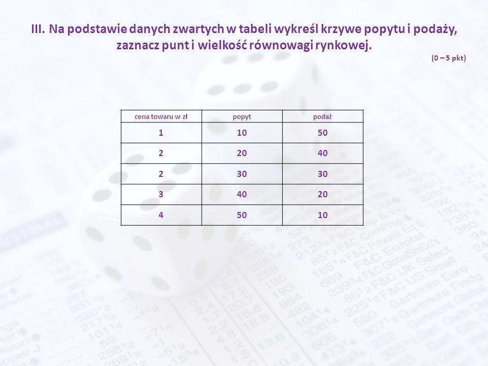 III. Na podstawie danych zwartych w tabeli wykreśl krzywe popytu i podaży, zaznacz punt i wielkość równowagi rynkowej. (0 – 5 pkt) cena towaru w złpop