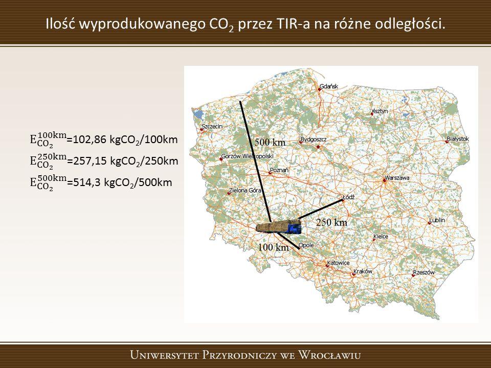 Ilość wyprodukowanego CO 2 przez TIR-a na różne odległości.
