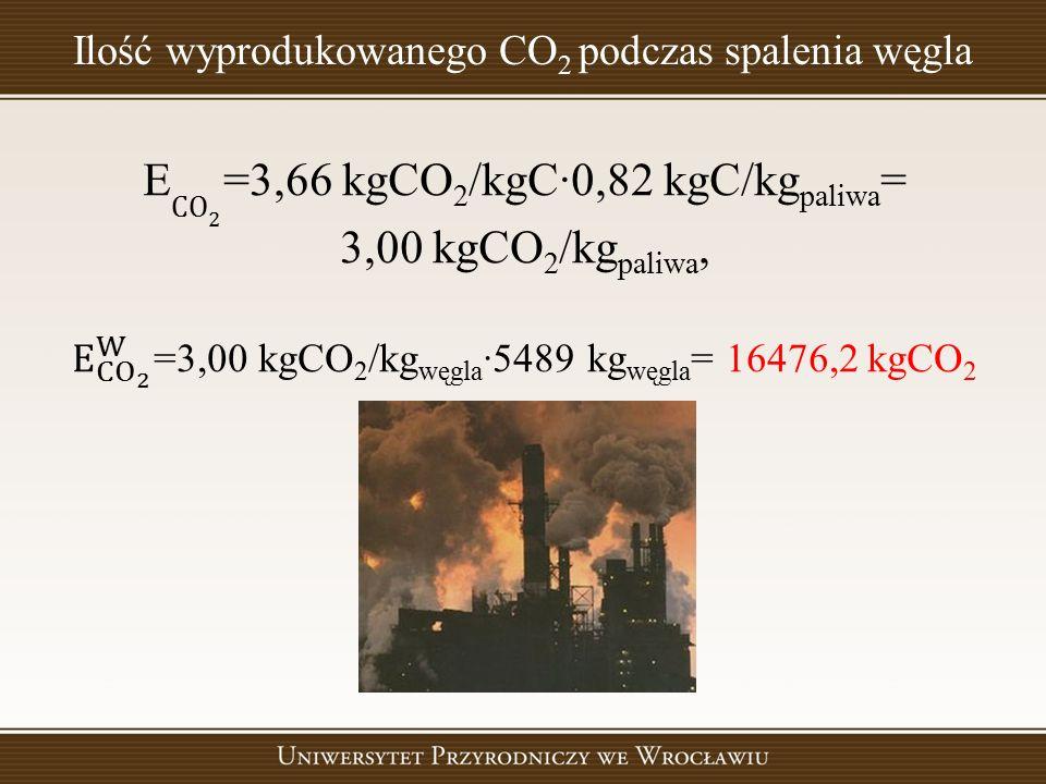 Ilość wyprodukowanego CO 2 podczas spalenia węgla