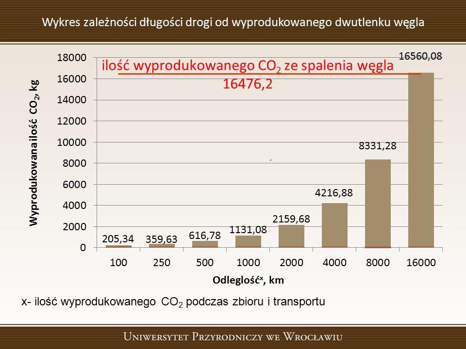 Wykres zależności długości drogi od wyprodukowanego dwutlenku węgla x- ilość wyprodukowanego CO 2 podczas zbioru i transportu