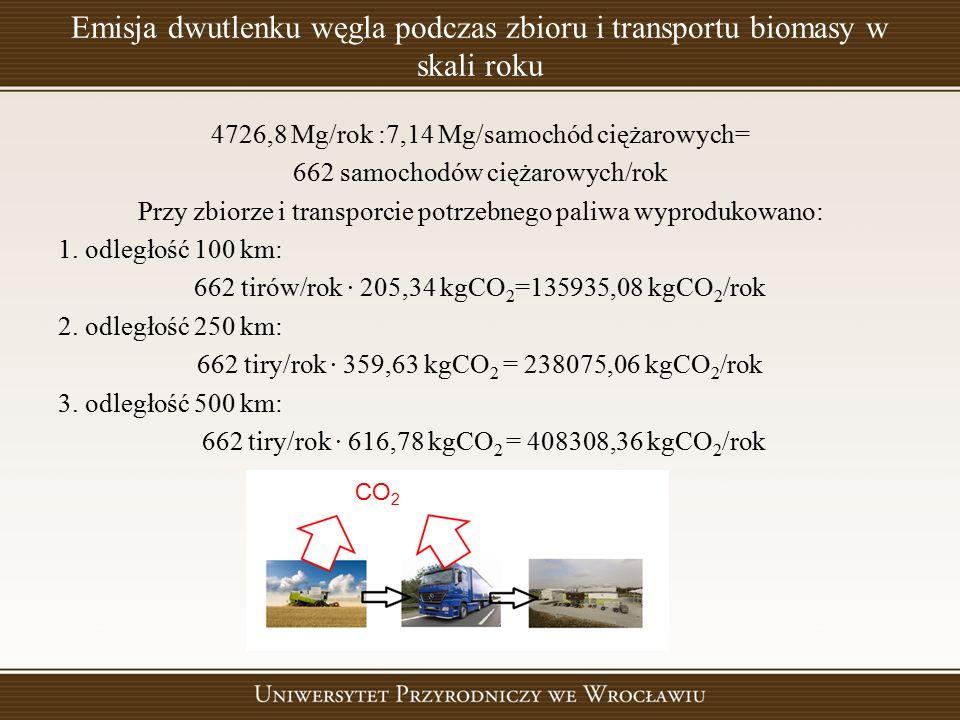 Emisja dwutlenku węgla podczas zbioru i transportu biomasy w skali roku 4726,8 Mg/rok :7,14 Mg/samochód ciężarowych= 662 samochodów ciężarowych/rok Pr