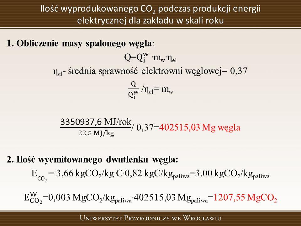 Ilość wyprodukowanego CO 2 podczas produkcji energii elektrycznej dla zakładu w skali roku