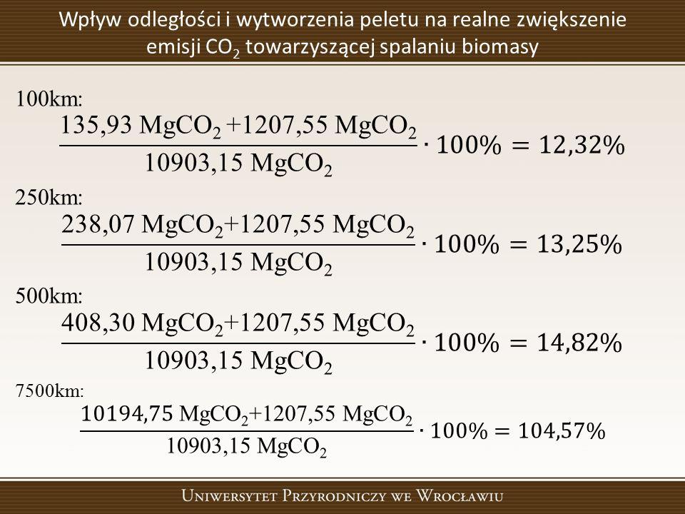 Wpływ odległości i wytworzenia peletu na realne zwiększenie emisji CO 2 towarzyszącej spalaniu biomasy