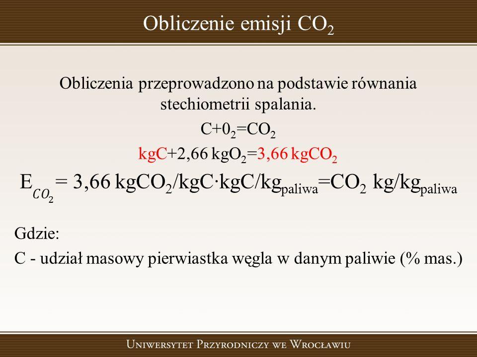 Obliczenie emisji CO 2