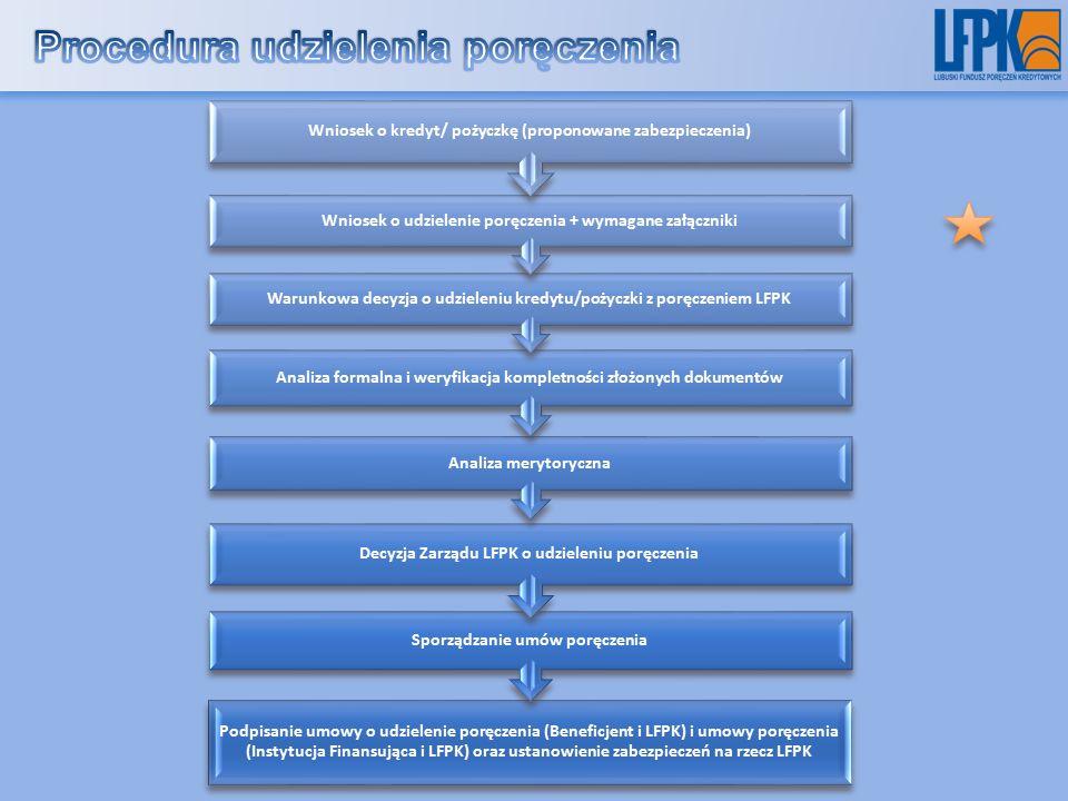 Podpisanie umowy o udzielenie poręczenia (Beneficjent i LFPK) i umowy poręczenia (Instytucja Finansująca i LFPK) oraz ustanowienie zabezpieczeń na rzecz LFPK Sporządzanie umów poręczenia Decyzja Zarządu LFPK o udzieleniu poręczenia Analiza merytoryczna Analiza formalna i weryfikacja kompletności złożonych dokumentów Warunkowa decyzja o udzieleniu kredytu/pożyczki z poręczeniem LFPK Wniosek o udzielenie poręczenia + wymagane załączniki Wniosek o kredyt/ pożyczkę (proponowane zabezpieczenia)