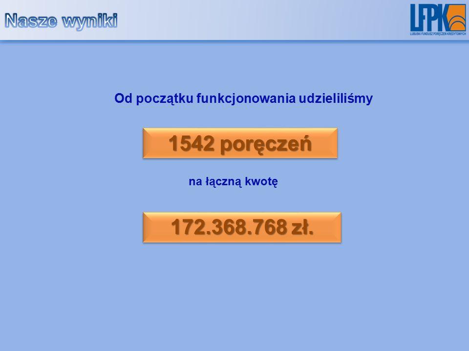 Od początku funkcjonowania udzieliliśmy 1542 poręczeń 172.368.768 zł. na łączną kwotę