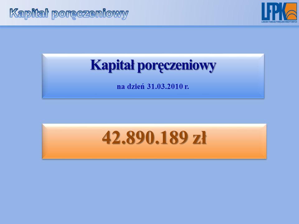 Kapitał poręczeniowy na dzień 31.03.2010 r. Kapitał poręczeniowy na dzień 31.03.2010 r.