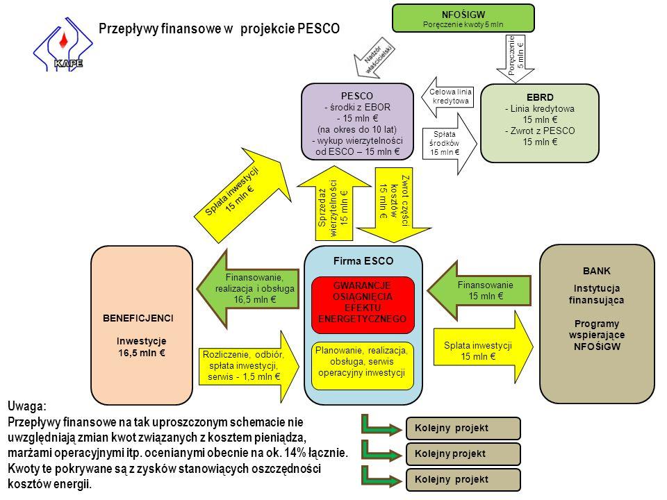 PESCO - środki z EBOR - 15 mln € (na okres do 10 lat) - wykup wierzytelności od ESCO – 15 mln € EBRD - Linia kredytowa 15 mln € - Zwrot z PESCO 15 mln