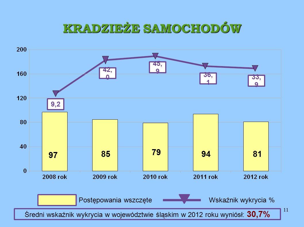11 KRADZIEŻE SAMOCHODÓW 33, 9 9,2 42, 0 45, 9 97 94 79 85 Postępowania wszczęteWskaźnik wykrycia % 36, 1 81 Średni wskaźnik wykrycia w województwie śląskim w 2012 roku wyniósł: 30,7%