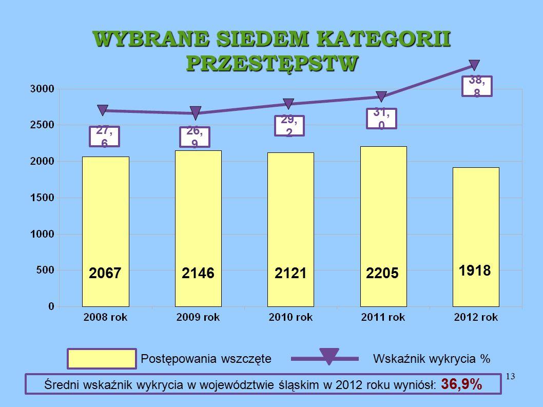 13 WYBRANE SIEDEM KATEGORII PRZESTĘPSTW 27, 6 26, 9 29, 2 31, 0 1918 2121 2146 2067 Postępowania wszczęteWskaźnik wykrycia % 38, 8 2205 Średni wskaźni