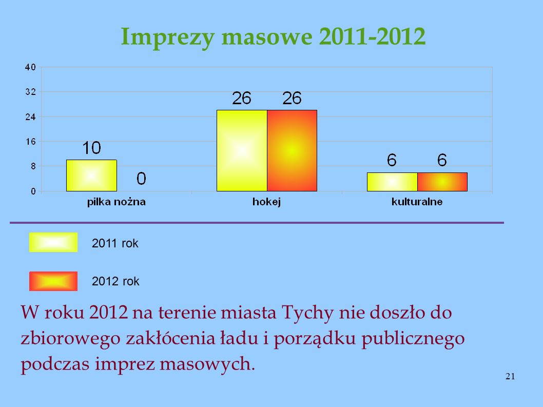 21 Imprezy masowe 2011-2012 2011 rok 2012 rok W roku 2012 na terenie miasta Tychy nie doszło do zbiorowego zakłócenia ładu i porządku publicznego podczas imprez masowych.