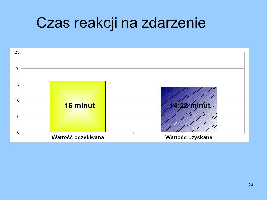 24 Czas reakcji na zdarzenie 16 minut14:22 minut
