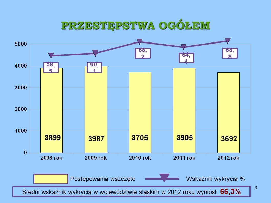 4 PRZESTĘPSTWA KRYMINALNE 56, 7 44, 9 45, 0 48, 8 2791 2946 3087 2907 Postępowania wszczęteWskaźnik wykrycia % 51, 3 3066 Średni wskaźnik wykrycia w województwie śląskim w 2012 roku wyniósł: 55,5%