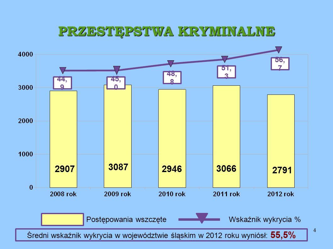 5 PRZESTĘPSTWA KRYMINALNE 56, 7 44, 9 45, 0 48, 8 2791 2946 3087 2907 Postępowania wszczęteWskaźnik wykrycia % 51, 3 3066 Średni wskaźnik wykrycia w województwie śląskim w 2012 roku wyniósł: 55,5%