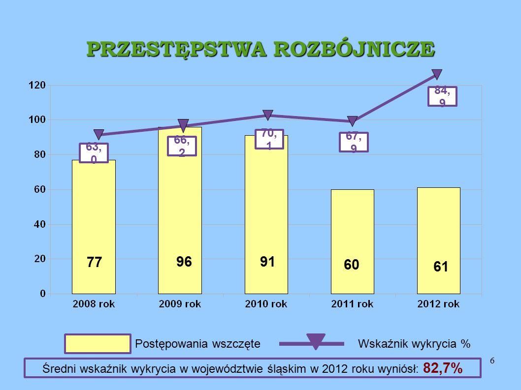 6 PRZESTĘPSTWA ROZBÓJNICZE 84, 9 63, 0 66, 2 70, 1 61 91 96 77 Postępowania wszczęteWskaźnik wykrycia % 67, 9 60 Średni wskaźnik wykrycia w województw
