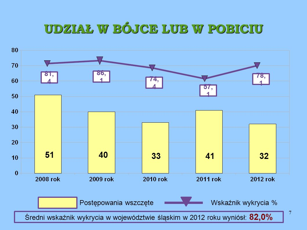 7 UDZIAŁ W BÓJCE LUB W POBICIU 81, 4 86, 1 74, 4 57, 1 51 32 33 40 Postępowania wszczęteWskaźnik wykrycia % 78, 1 41 Średni wskaźnik wykrycia w województwie śląskim w 2012 roku wyniósł: 82,0%