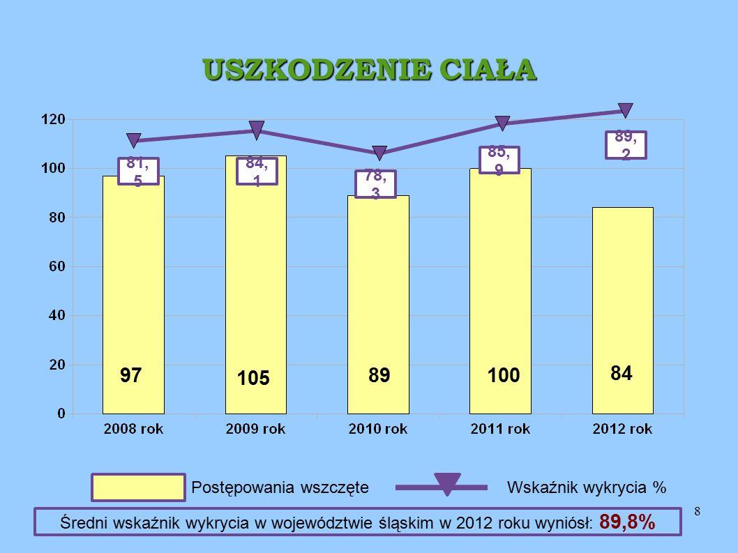 8 USZKODZENIE CIAŁA 89, 2 81, 5 84, 1 78, 3 84 89 105 97 Postępowania wszczęteWskaźnik wykrycia % 85, 9 100 Średni wskaźnik wykrycia w województwie śl