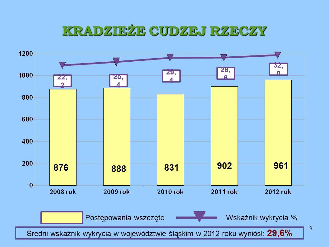 9 KRADZIEŻE CUDZEJ RZECZY 32, 0 22, 2 25, 4 29, 4 961 831 888 876 Postępowania wszczęteWskaźnik wykrycia % 29, 6 902 Średni wskaźnik wykrycia w województwie śląskim w 2012 roku wyniósł: 29,6%