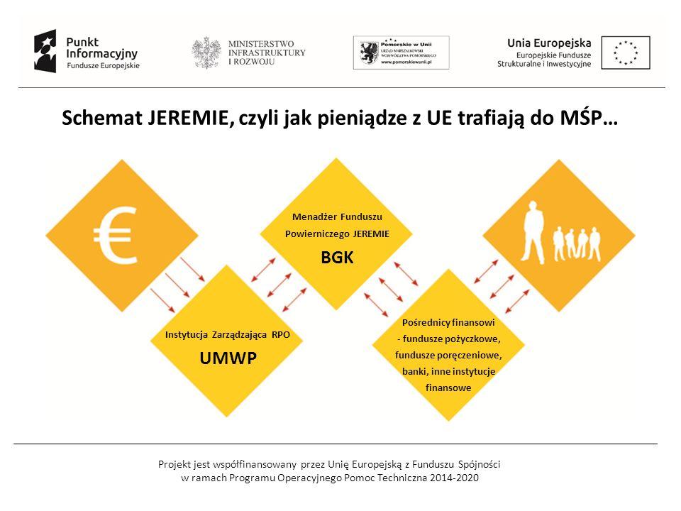 Projekt jest współfinansowany przez Unię Europejską z Funduszu Spójności w ramach Programu Operacyjnego Pomoc Techniczna 2014-2020 Schemat JEREMIE, czyli jak pieniądze z UE trafiają do MŚP… Instytucja Zarządzająca RPO UMWP Menadżer Funduszu Powierniczego JEREMIE BGK Pośrednicy finansowi - fundusze pożyczkowe, fundusze poręczeniowe, banki, inne instytucje finansowe