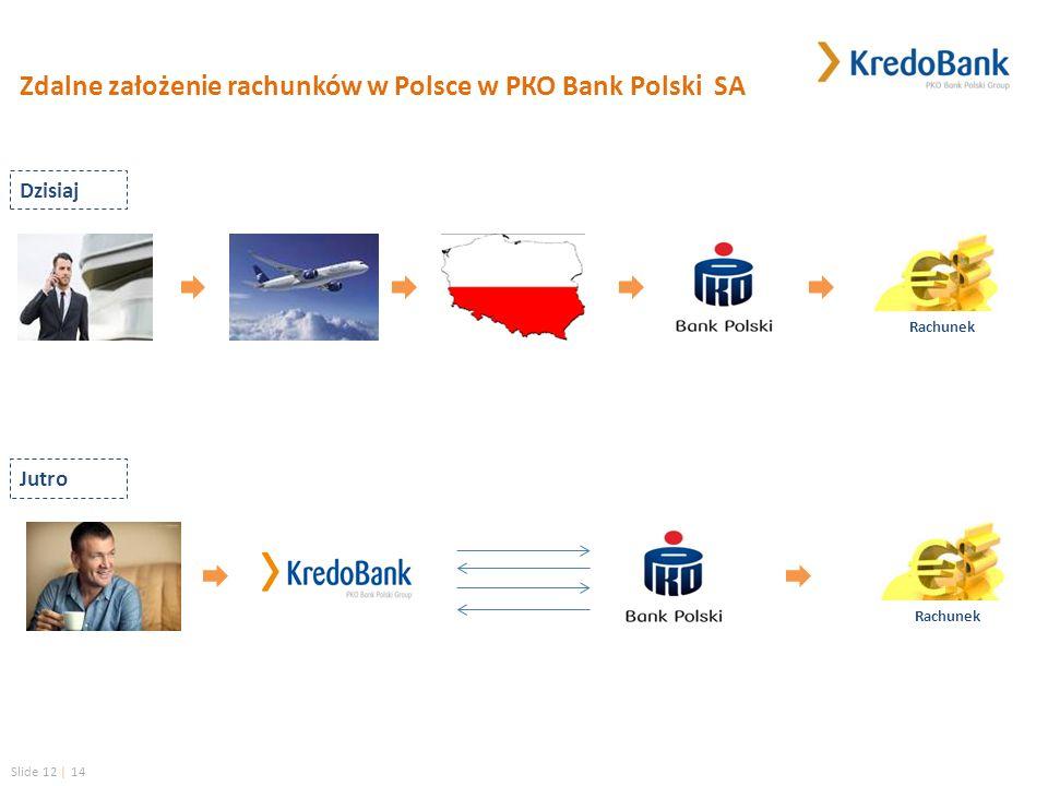 Slide 12 | 14 Zdalne założenie rachunków w Polsce w РКО Вank Рolski SA Rachunek Dzisiaj Jutro