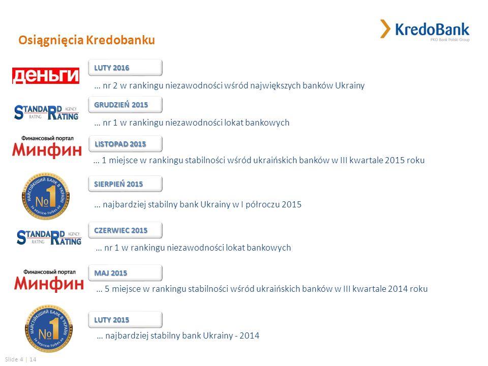 Slide 4 | 14 … najbardziej stabilny bank Ukrainy - 2014 … nr 1 w rankingu niezawodności lokat bankowych … 5 miejsce w rankingu stabilności wśród ukraińskich banków w III kwartale 2014 roku CZERWIEC 2015 MAJ 2015 LUTY 2015 SIERPIEŃ 2015 … najbardziej stabilny bank Ukrainy w І półroczu 2015 Osiągnięcia Kredobanku LISTOPAD 2015 … 1 miejsce w rankingu stabilności wśród ukraińskich banków w III kwartale 2015 roku … nr 1 w rankingu niezawodności lokat bankowych GRUDZIEŃ 2015 … nr 2 w rankingu niezawodności wśród największych banków Ukrainy LUTY 2016