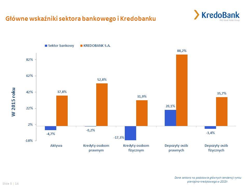 Slide 5 | 14 W 2015 roku Główne wskaźniki sektora bankowego i Kredobanku Dane sektora na podstawie głównych tendencji rynku pieniężno-kredytowego w 2015r.