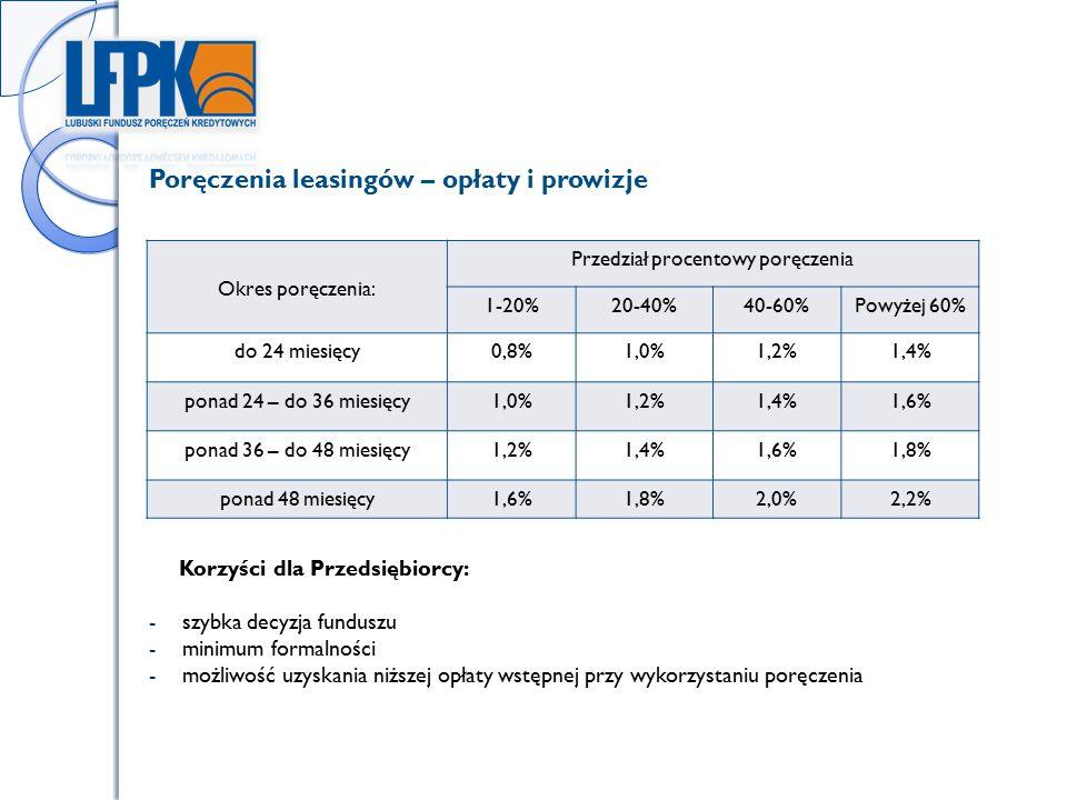 Okres poręczenia: Przedział procentowy poręczenia 1-20%20-40%40-60%Powyżej 60% do 24 miesięcy0,8%1,0%1,2%1,4% ponad 24 – do 36 miesięcy1,0%1,2%1,4%1,6% ponad 36 – do 48 miesięcy1,2%1,4%1,6%1,8% ponad 48 miesięcy1,6%1,8%2,0%2,2% Korzyści dla Przedsiębiorcy: -szybka decyzja funduszu -minimum formalności -możliwość uzyskania niższej opłaty wstępnej przy wykorzystaniu poręczenia Poręczenia leasingów – opłaty i prowizje