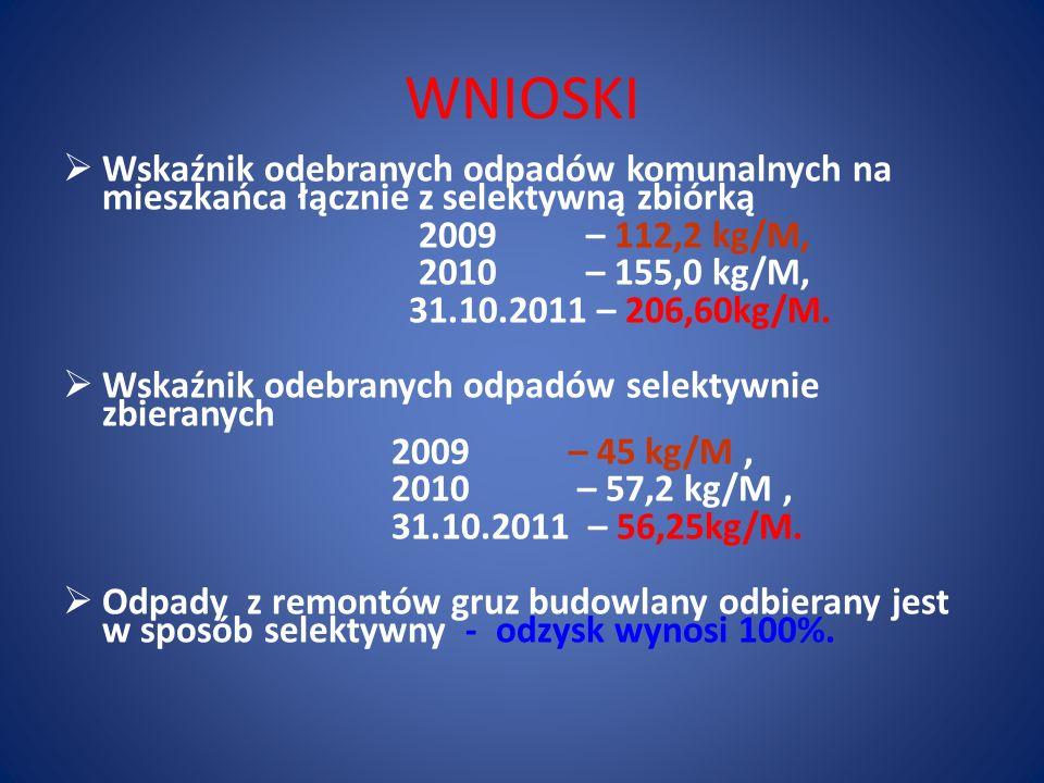 WNIOSKI  Wskaźnik odebranych odpadów komunalnych na mieszkańca łącznie z selektywną zbiórką 2009 – 112,2 kg/M, 2010 – 155,0 kg/M, 31.10.2011 – 206,60kg/M.