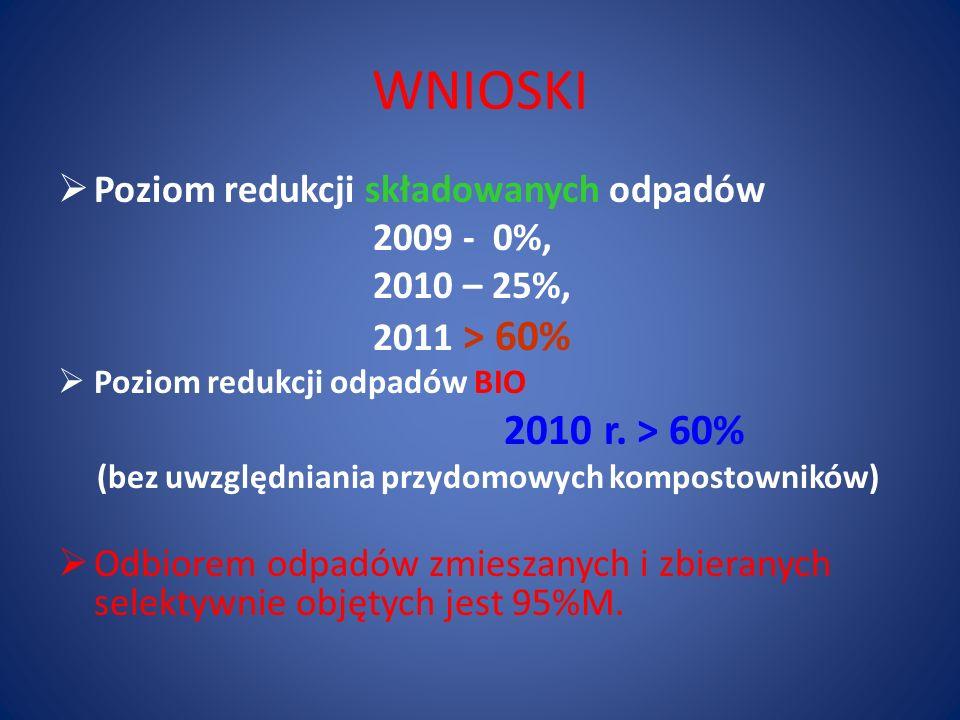WNIOSKI  Poziom redukcji składowanych odpadów 2009 - 0%, 2010 – 25%, 2011 > 60%  Poziom redukcji odpadów BIO 2010 r.
