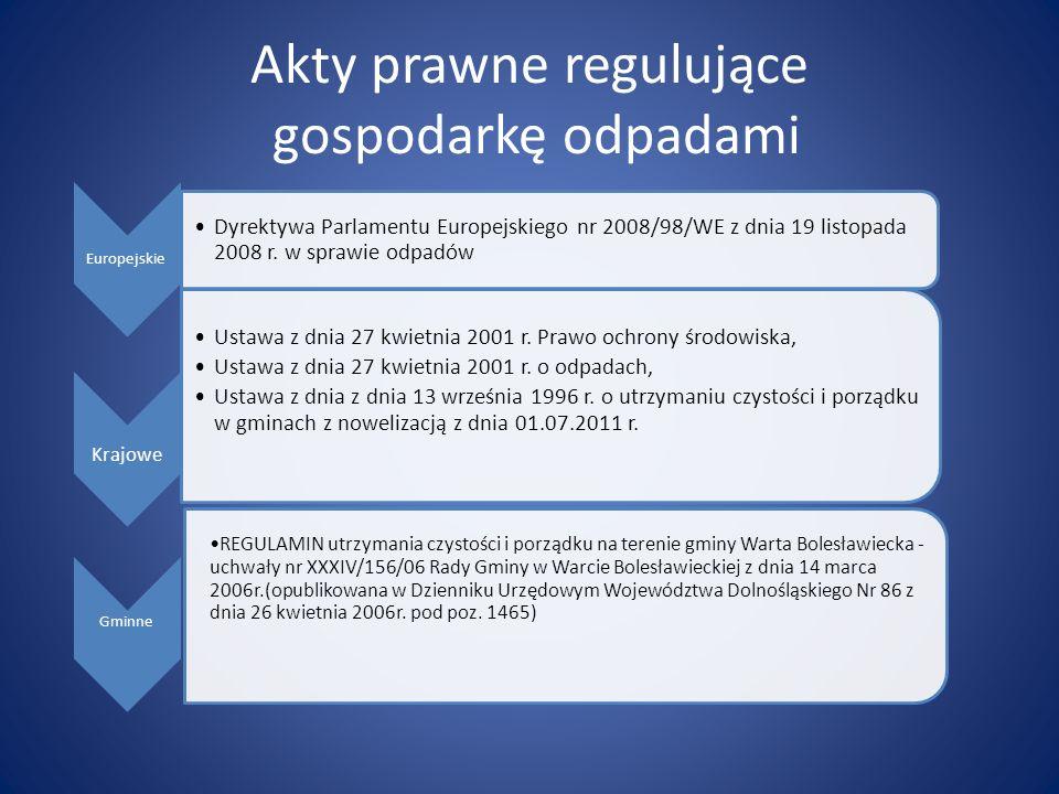 Akty prawne regulujące gospodarkę odpadami Europejskie Dyrektywa Parlamentu Europejskiego nr 2008/98/WE z dnia 19 listopada 2008 r.