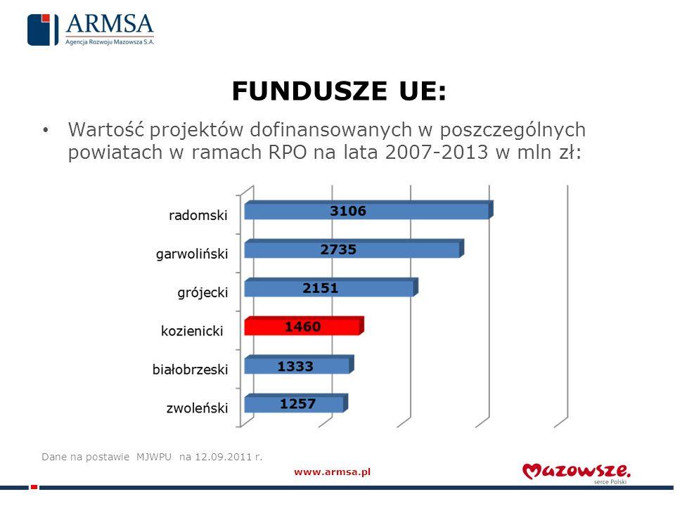 FUNDUSZE UE: Wartość projektów dofinansowanych w poszczególnych powiatach w ramach RPO na lata 2007-2013 w mln zł: Dane na postawie MJWPU na 12.09.2011 r.