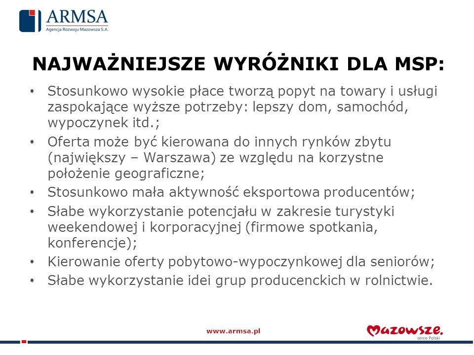 NAJWAŻNIEJSZE WYRÓŻNIKI DLA MSP: Stosunkowo wysokie płace tworzą popyt na towary i usługi zaspokające wyższe potrzeby: lepszy dom, samochód, wypoczynek itd.; Oferta może być kierowana do innych rynków zbytu (największy – Warszawa) ze względu na korzystne położenie geograficzne; Stosunkowo mała aktywność eksportowa producentów; Słabe wykorzystanie potencjału w zakresie turystyki weekendowej i korporacyjnej (firmowe spotkania, konferencje); Kierowanie oferty pobytowo-wypoczynkowej dla seniorów; Słabe wykorzystanie idei grup producenckich w rolnictwie.
