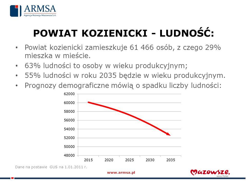 POWIAT KOZIENICKI - LUDNOŚĆ: Powiat kozienicki zamieszkuje 61 466 osób, z czego 29% mieszka w mieście.