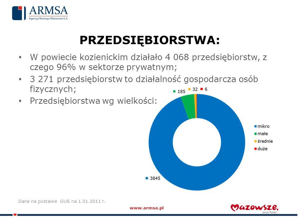 PRZEDSIĘBIORSTWA: W powiecie kozienickim działało 4 068 przedsiębiorstw, z czego 96% w sektorze prywatnym; 3 271 przedsiębiorstw to działalność gospodarcza osób fizycznych; Przedsiębiorstwa wg wielkości: Dane na postawie GUS na 1.01.2011 r.